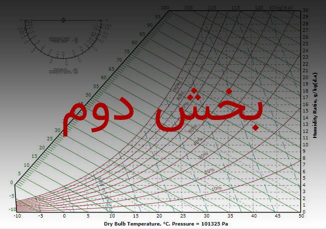 نمودار سایکرومتریک چیست؟ :بخش دوم