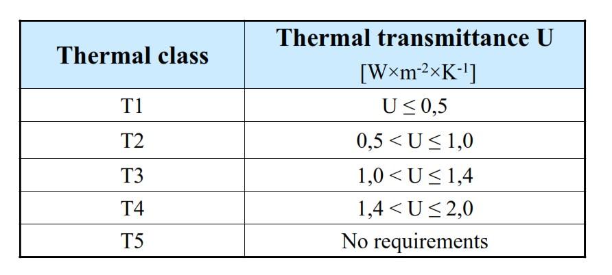 انتقال-حرارت-u