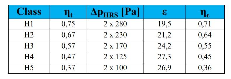 جدول-بهره-وری-انرژی-بازیابی-گرما