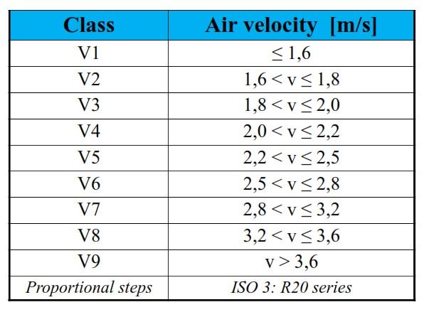 طبقه-بندی-و-میانگین-سرعت-فن