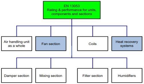 استاندارد EN 13053